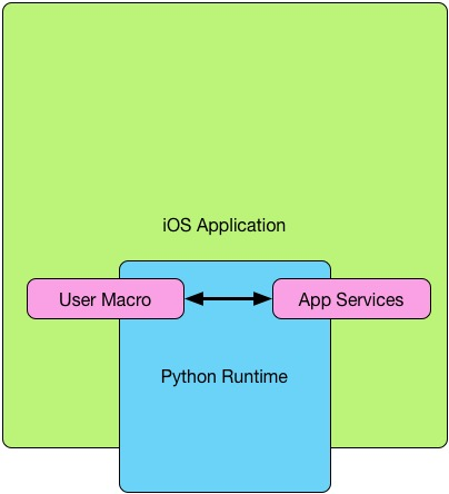 PythonMacros Application Structure
